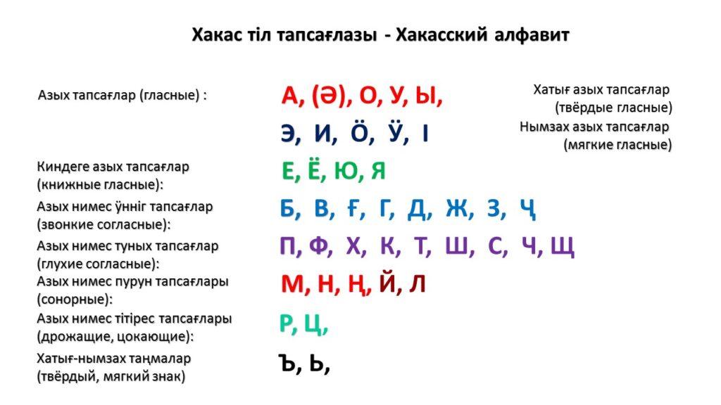 Хакасский алфавит Сибдей Том